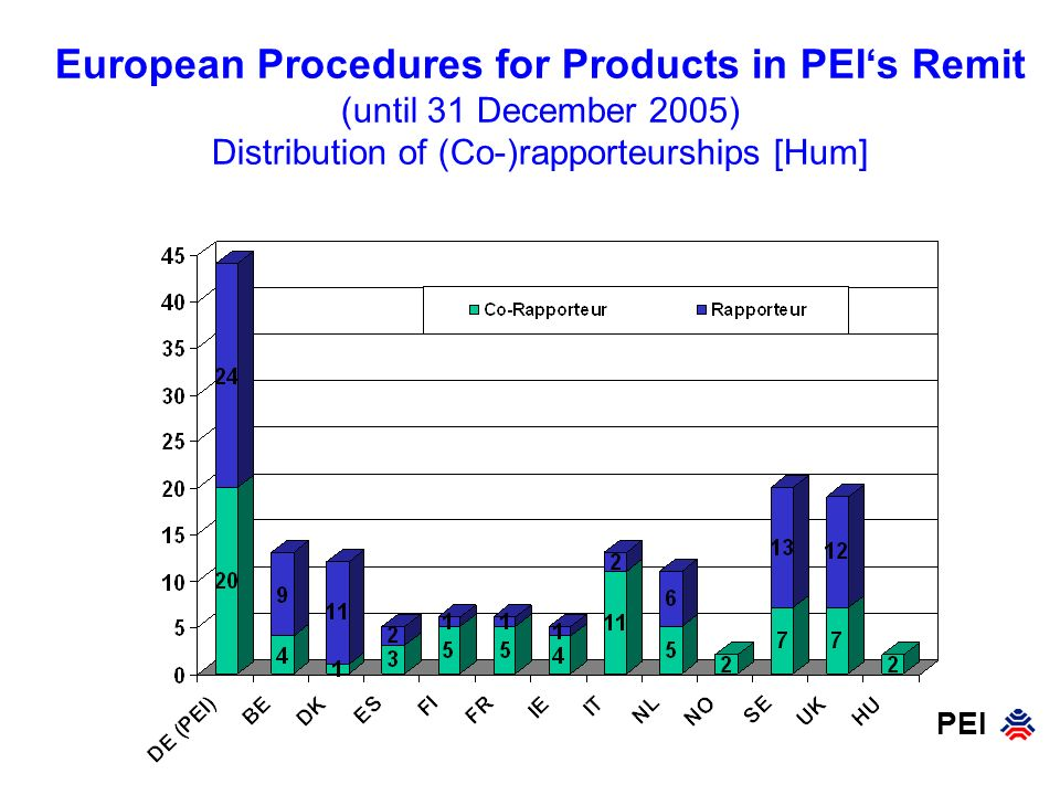 European Procedures for Products in PEI's Remit (until 31 December 2005) Distribution of (Co-)rapporteurships [Hum]